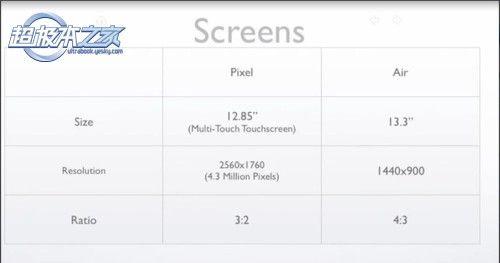 欲与Air试比高?谷歌Pixel参数对比解读